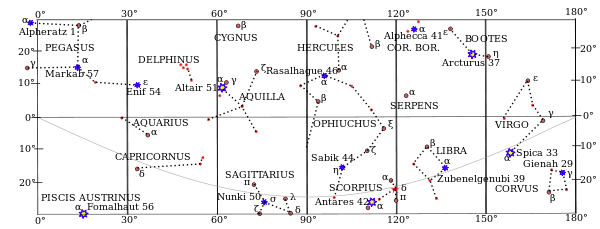600px-Bowditch-equatorial-stars-0-180.svg
