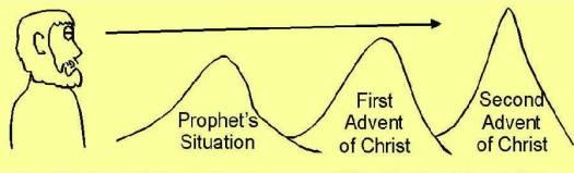 Peaks of Prophecy